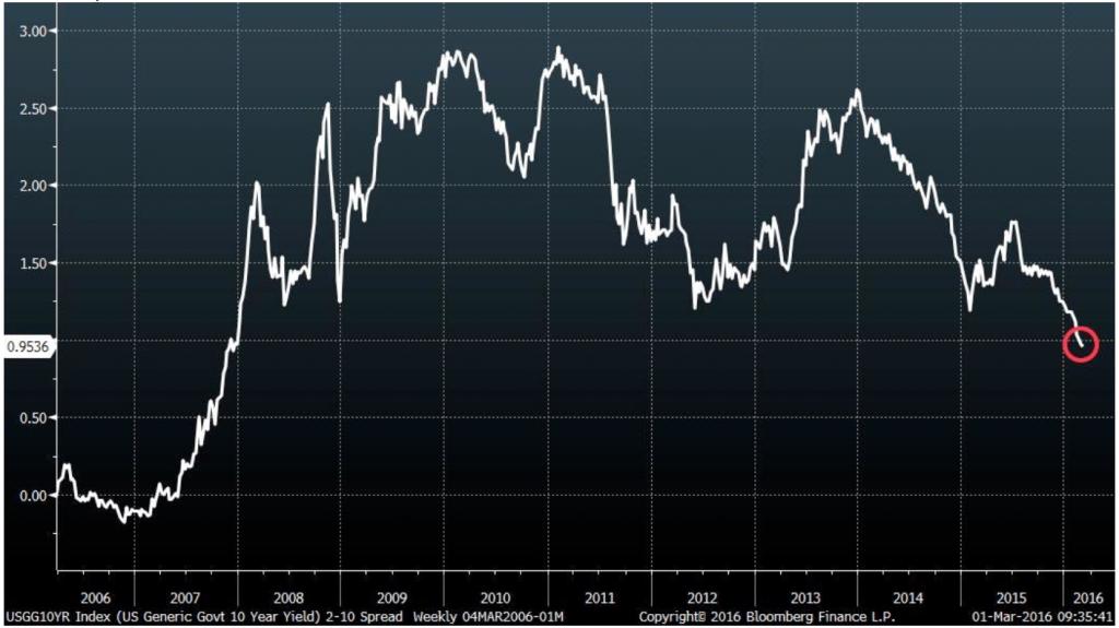 HighYieldNow2 2-10 Spread U.S. Treasuries