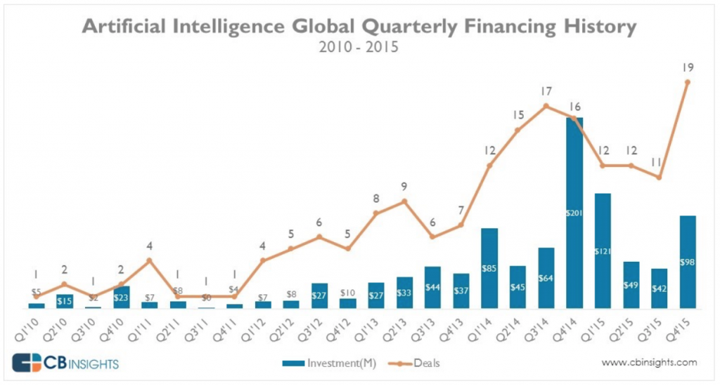 MatrixGoesMainstream2 Artificial Intelligence Global Quarterly Financing History