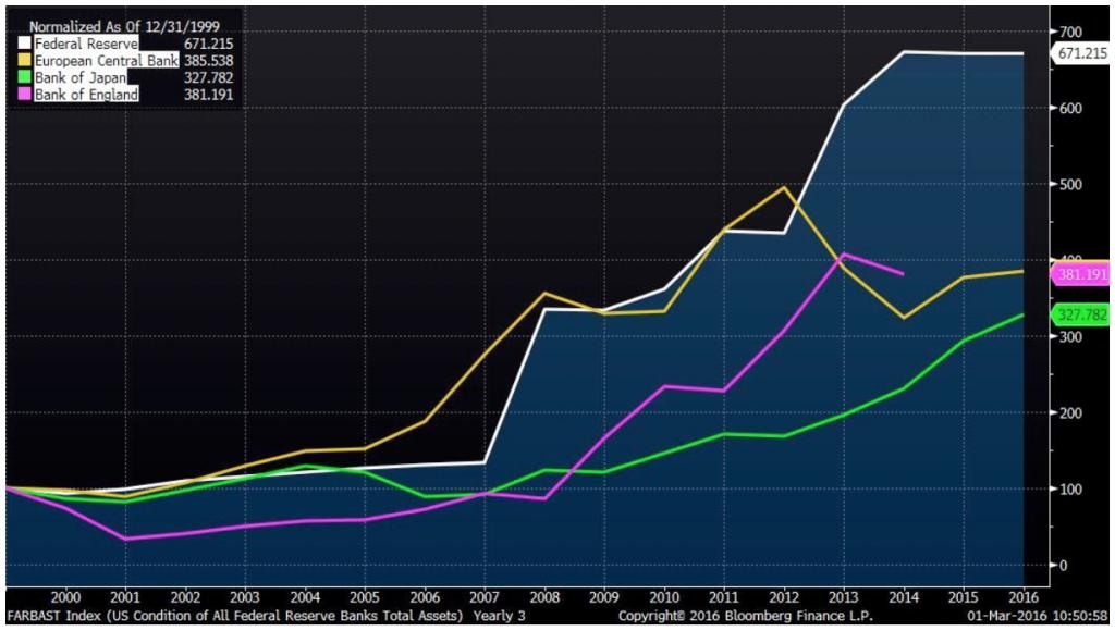 SmokeyTheBanker2 Central Bank Asset Growth