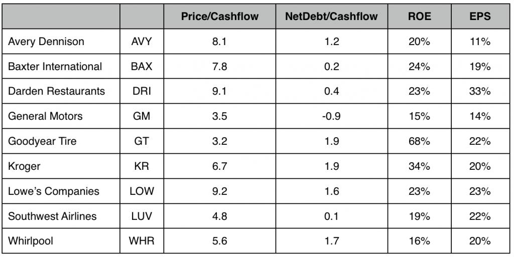 SmokeyTheBanker2 Price_Cashflow, NetDebt_Cashflow, ROE, EPS