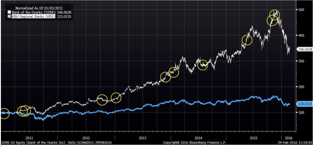 BuyTheBuyers2 M&A Driving Outperformance