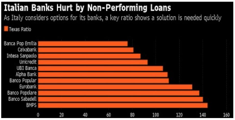 InfernoItaliano 3 Italian Banks Hurt