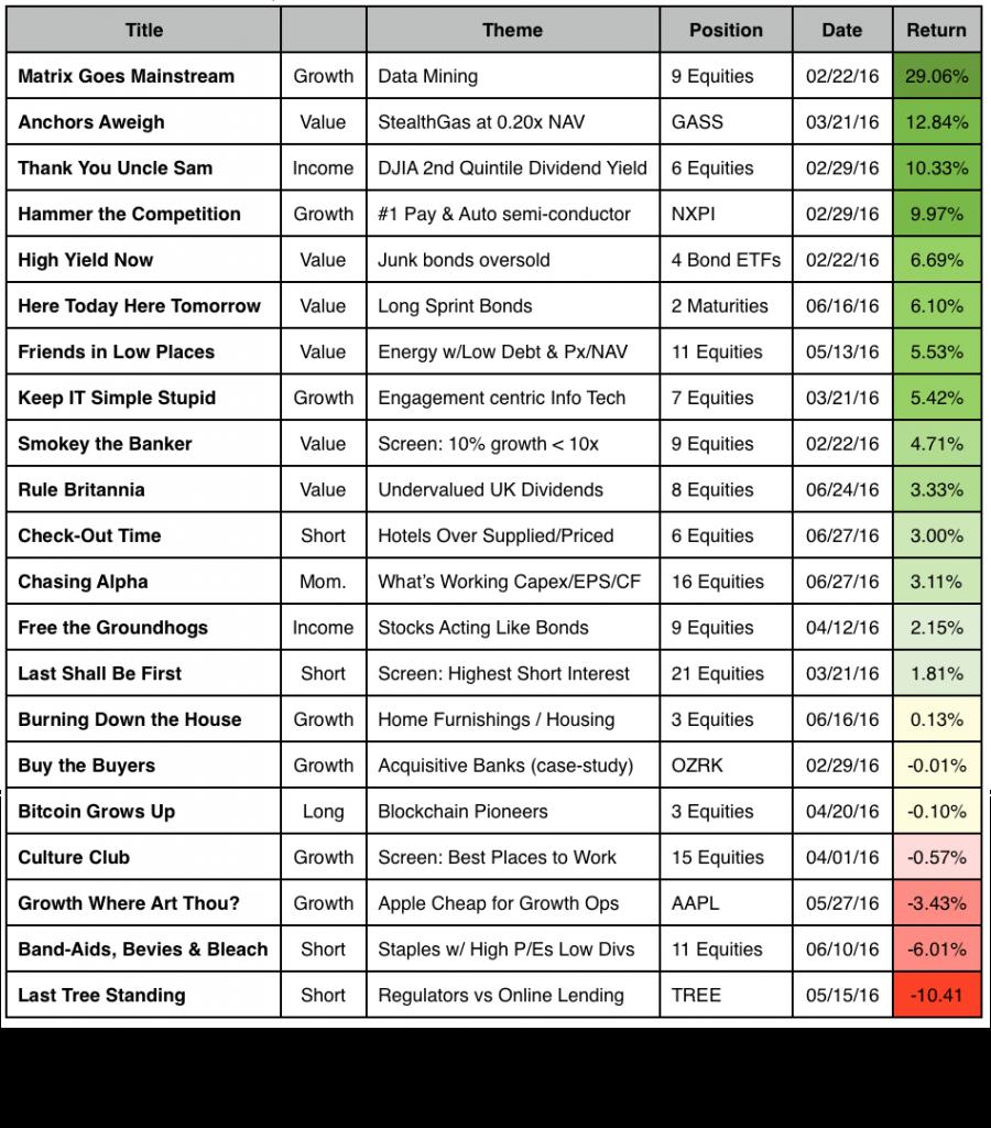 ReportCard 2 Returns as of June 30, 2016