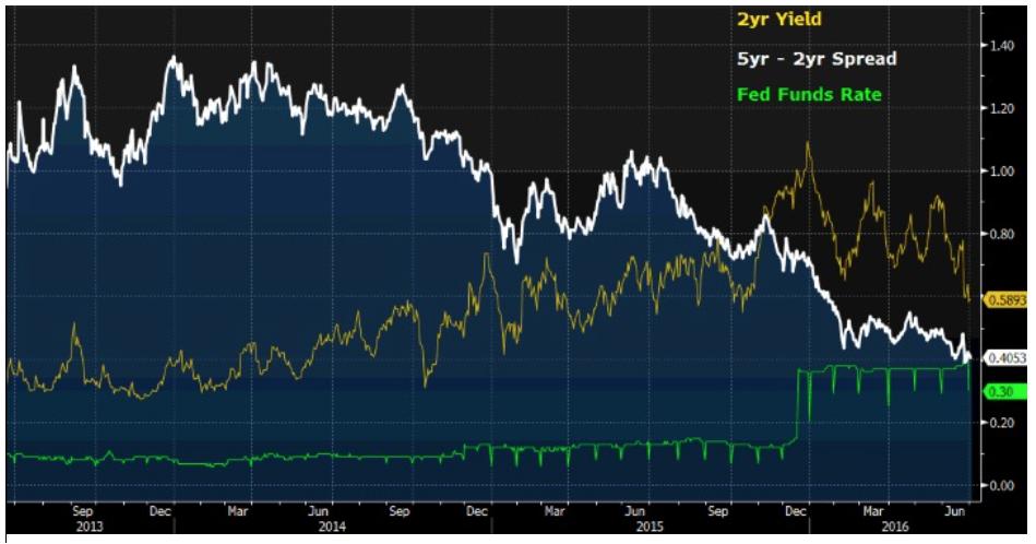 SummerFever 6 Bond Market Going Comatose